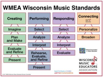 WMEA Wisconsin Music Standards Poster